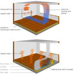 greenspec housing retrofit radiator underfloor heating ufh
