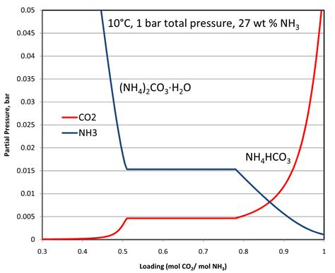 carbon dioxide ammonia water system vle sle phase diagrams