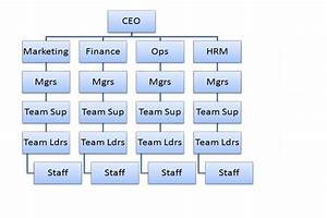 What Is A Tall Hierarchical Structure