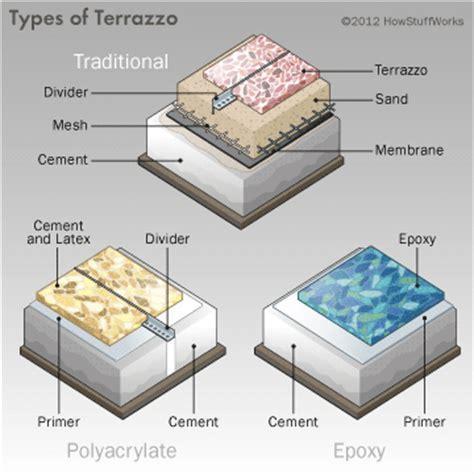 Polyacrylate Terrazzo   How Terrazzo Works   HowStuffWorks
