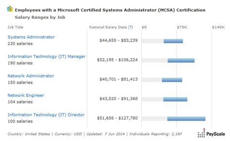 Computer Specialist Salary by Average Mcsa Salary 2018