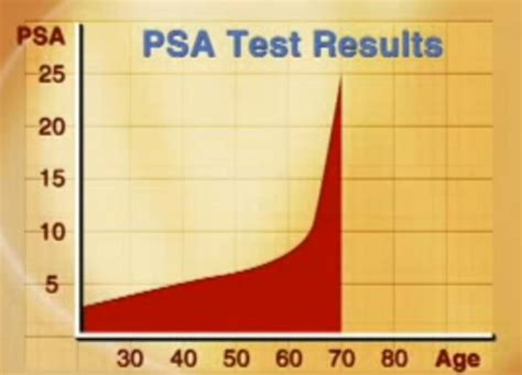 normal psa levels by age chart age specific reference ranges for psa in the detection of