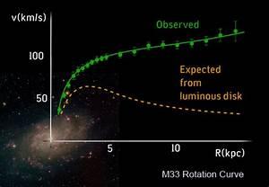 Visuals: Galactic Case for Dark Matter