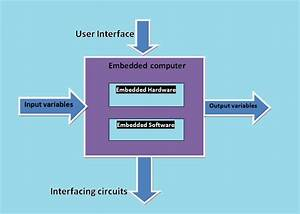 Embedded Systems And Its Real Time Applications