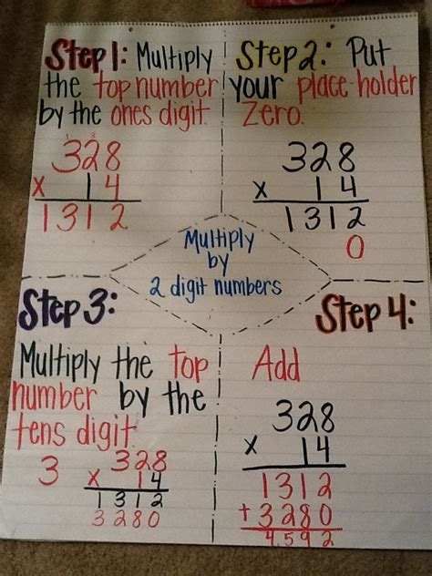 pin  loriann hudson  anchor charts math