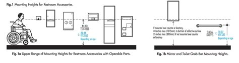 restroom accessibility assessment east bay