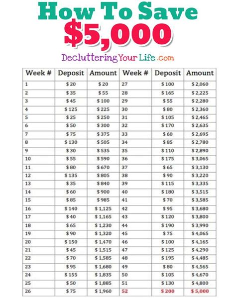 money challenge saving charts  savings plans