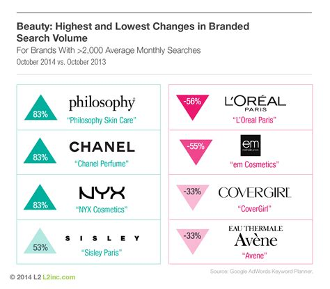 The Top 10 Beauty Brands In Digital  The Daily  Gartner L2