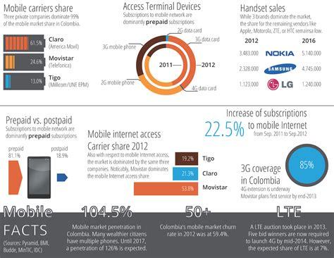 colombia internet  mobile market