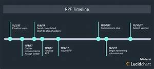 keep your request for proposal rfp process on track With rfp timeline template