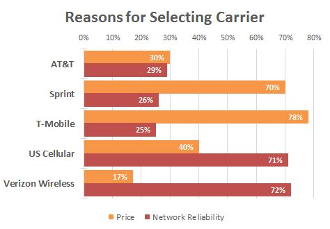 us cellular customer service phone number mobile carriers readers choice awards 2013 smartphones