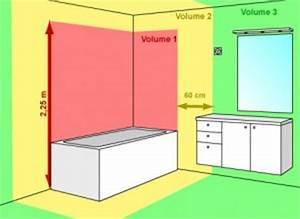 la boite de derivation et les toilettes sont il compatible With volume 1 salle de bain