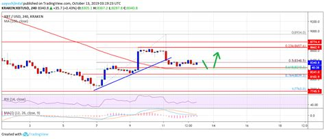 View the latest cryptocurrency news, crypto prices and market data. Bitcoin (BTC) Price Weekly Forecast: $8,300 Holds Key For ...