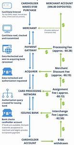 Payment Processing Basics  What You Need To Know