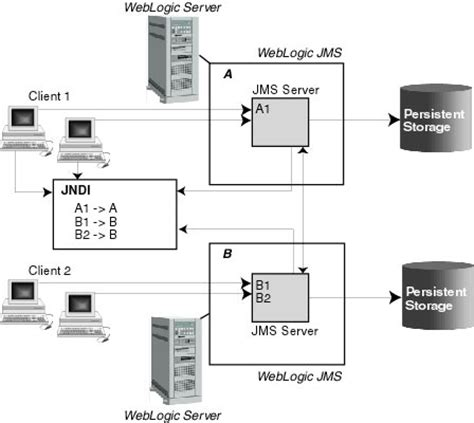 introduction  weblogic jms