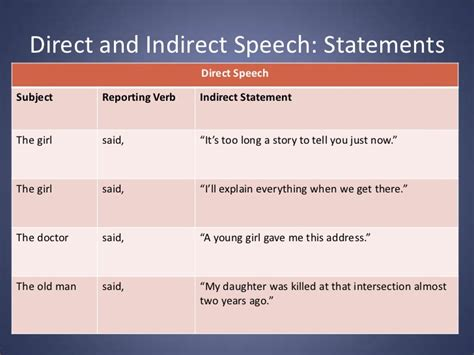 Grammar Presentation Direct And Indirect Speech