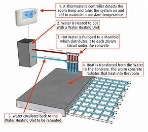 Hydronic Underfloor Heating Systems