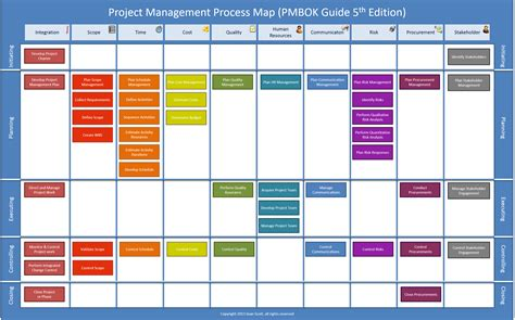 Proces Flow Diagram 4th Edition by Pmbok Process Map 5th Edition T