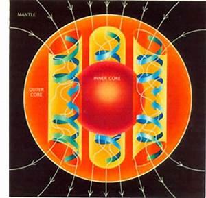 Dynamo theory - Wikipedia