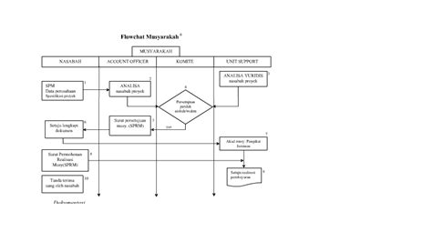 Keterangan Flow Chart Musyarakah Nasabah Datang Ke Bank Dengan Easy Flowchart Maker Word Work Flow Chart Shapes Meaning Diagram Free Software Mac Os X Of School Library Jquery Marketing System Army Logistics