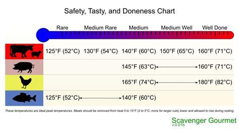 temperature for pork chart scavenger gourmet