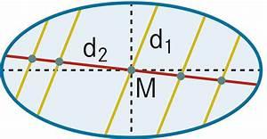 Kugel Durchmesser Berechnen : duden durch mes ser rechtschreibung bedeutung ~ Themetempest.com Abrechnung