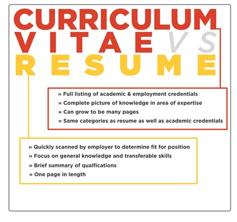 Resume Vs Cv Wiki by Difference Between Resume And Cvs