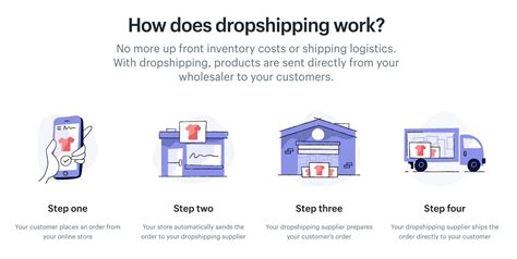 dropshipping shopify shipping does drop dropship works costs explained inventory logistics wholesaler defining