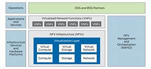 What Is Network Functions Virtualization