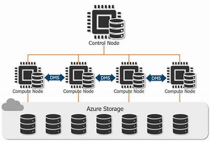Azure Synapse Analytics Sql Architecture Pool Node