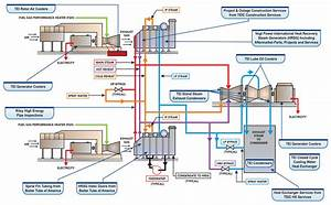Use Of Drain Cooler In Power Plant