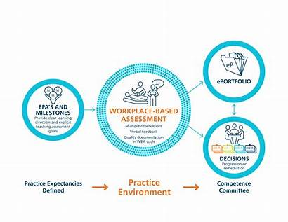 Assessment Based Workplace Cbd Competency Education Scale