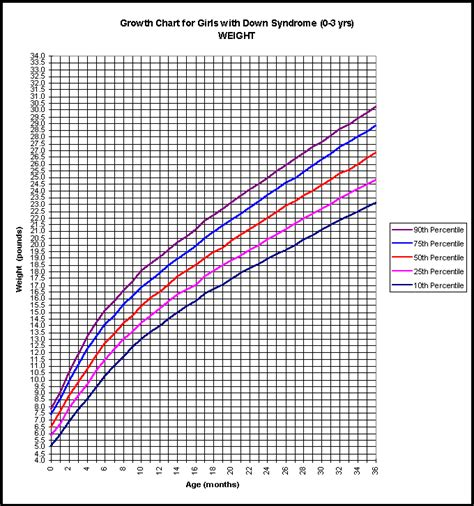 Cdc Growth Charts Down Syndrome