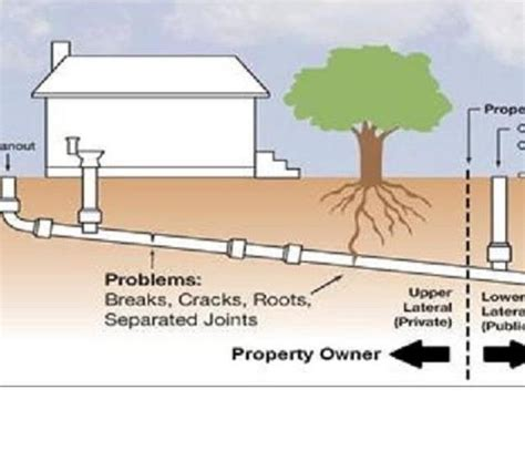 property sewer backup  prevention tips