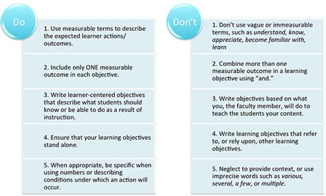 What To Write As An Objective On A Resume by Writing Learning Objectives Johns