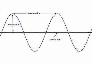 electromagnetism how is the combination of electric With radiowavesdiagram