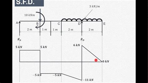 How Draw Shear Force Bending Moment Diagram Part