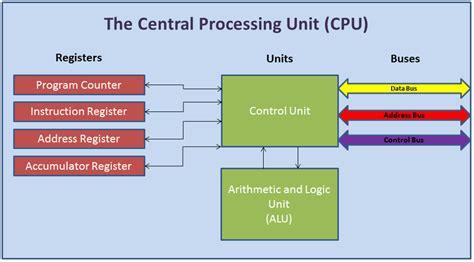 Inside The Cpu Belper Computing