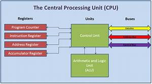 Inside The Cpu  U2013 Belper Computing