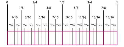 how to read a ruler cochenille design studio