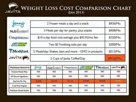 cost comparison chart javita weight loss coffee  tea