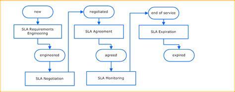 Ee  Service Ee    Ee  Level Ee   Agreement  Ee  Management Ee