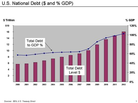 How Much Is The U S National Debt Octoldit Info