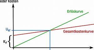 Break Even Point Berechnen Formel : die besten argumente f rs berufsheer crowdranking ~ Themetempest.com Abrechnung