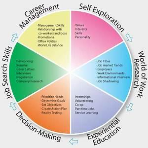 Career Planning A Lifelong Process Uc Davis Internship