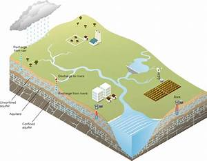 Seeing The Water Under Our Feet  Groundwater In 3d