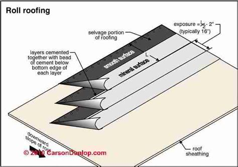 roll roofing products asphalt roll roofing materials