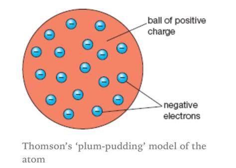 Plum-pudding model of an atom.   School Stuff   Pinterest