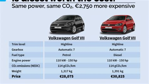 diesel cars emit  greenhouse gases  full lifecycle