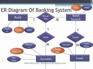 Er Diagram For Bank Database In Dbms